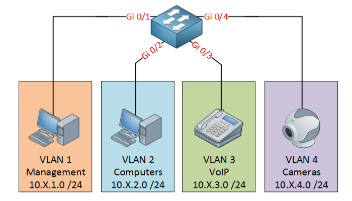 Labo Cisco: VLANs et routage