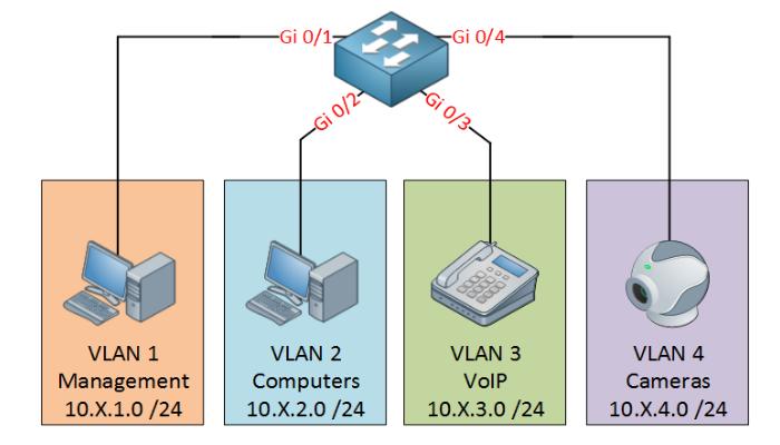 Labo Cisco: VLANs et routage