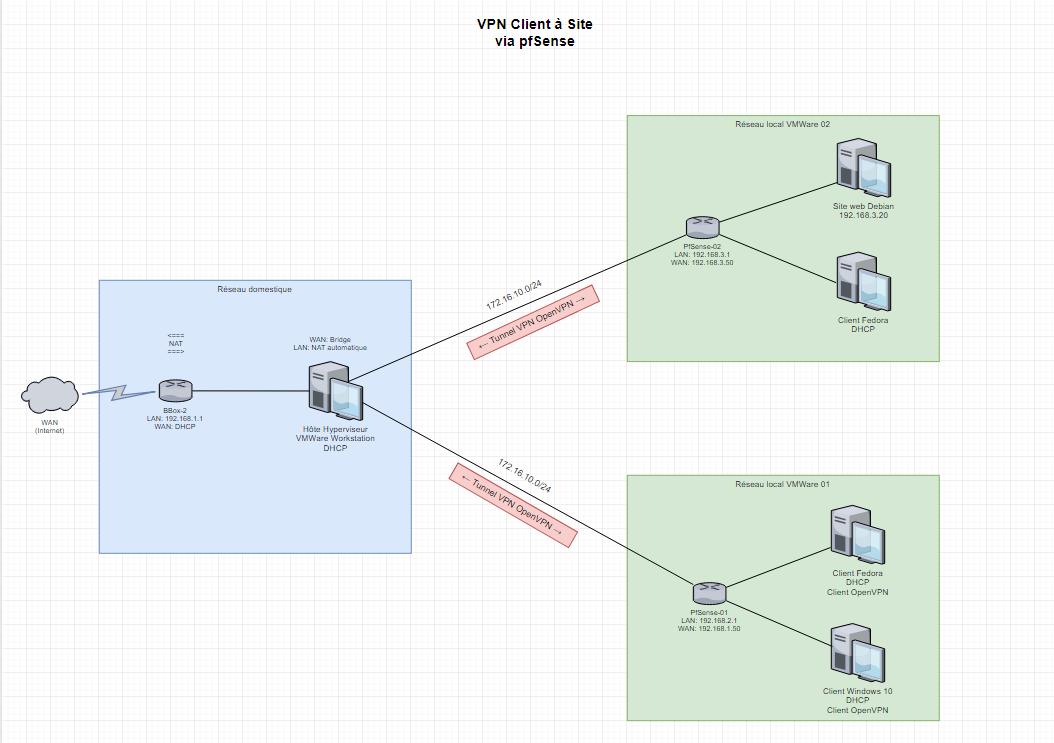 pfSense: VPN Client à Site - Notamax